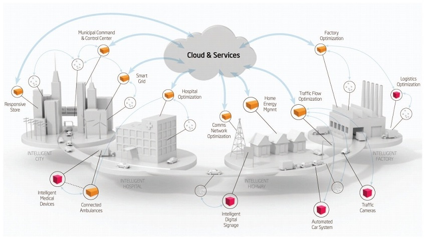 best internet of things company india