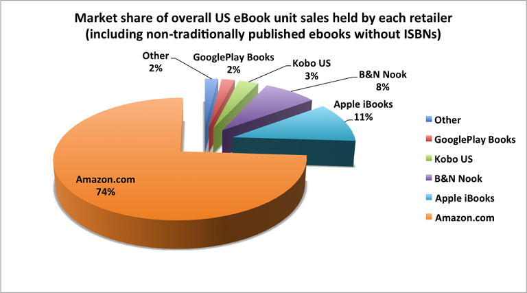 eBooks USA Market Share